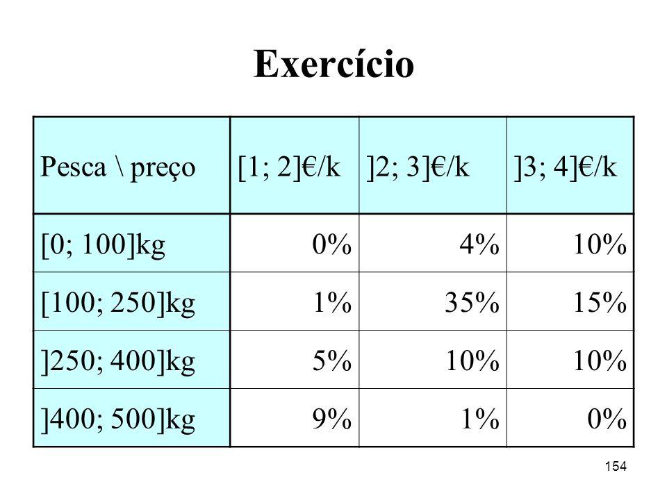 Exercício Pesca \ preço [1; 2]€/k ]2; 3]€/k ]3; 4]€/k [0; 100]kg 0% 4%